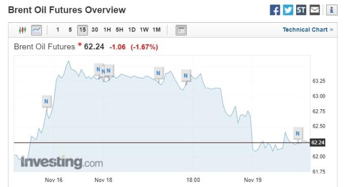 截稿前,布蘭特 Brent原油走勢圖。(圖片:investing)