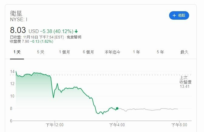 Intelsat股價江波圖 (圖片: Google)