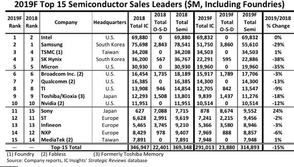 半導體銷售總額排名 (圖表取自 IC Insights)