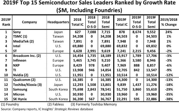 半導體銷售成長排名 (圖表取自 IC Insights)