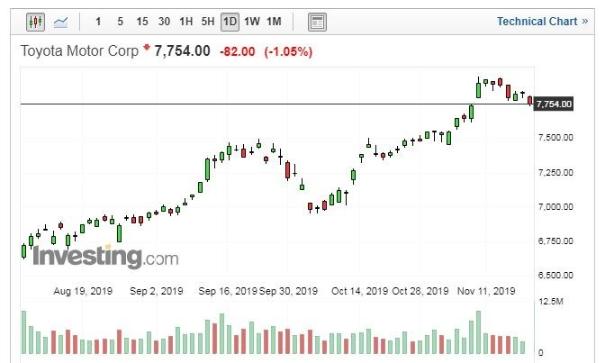 TOYOTA 股價日線走勢圖 (圖片:Investing.com)