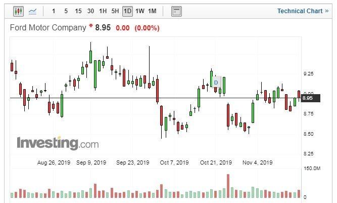 FORD 股價日線走勢圖 (圖片:Investing.com)