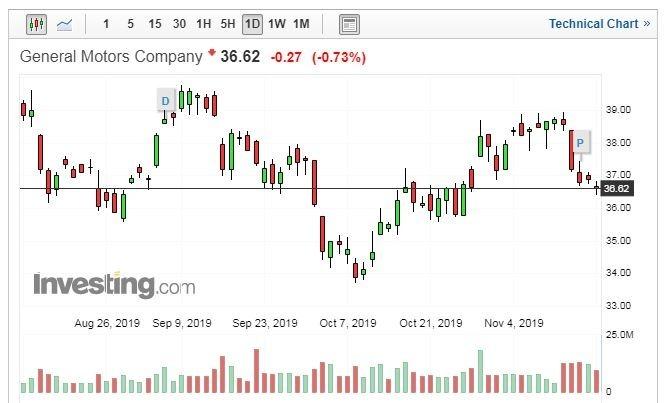 GM 股價日線走勢圖 (圖片:Investing.com)