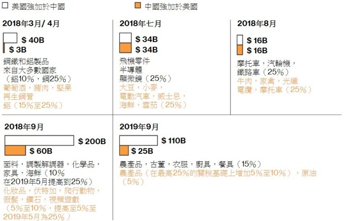 2018 年 3 月以來,美國和中國相互加徵關稅。(來源:美國貿易代表辦公室 / bloomberg)