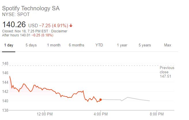 Spotify 股價走勢 (圖片:谷歌)