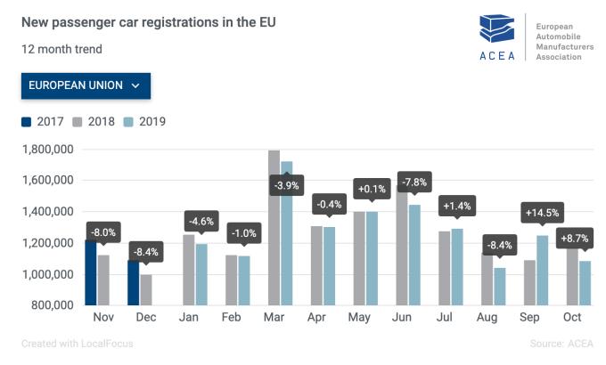 2019 年 10 月歐洲市場新車註冊量年增率報 8.7% (圖:歐洲汽車製造商協會)