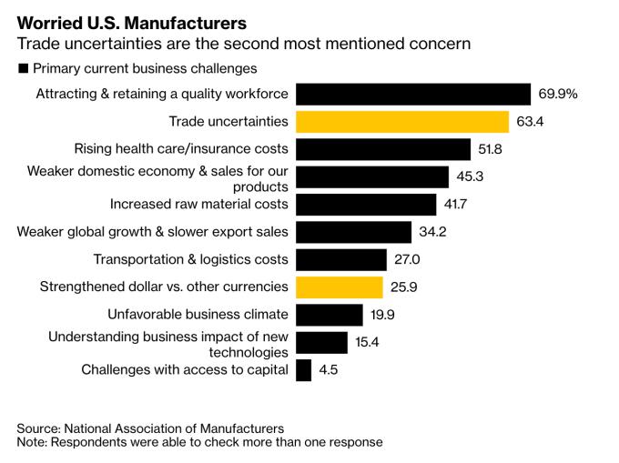 美國製造商協會調查顯示,貿易不確定性為受訪者擔憂的第二大問題,川普認為的強勢美元則排名第八 (圖:Bloomberg)