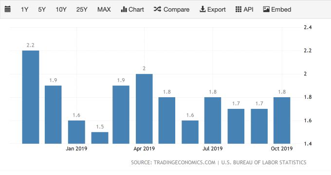 美國通膨率 (圖:TradingEconomics)