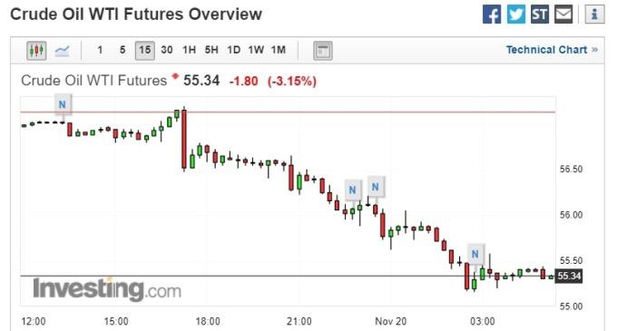 截稿前,WTI 原油期貨價格走勢。(圖片:investing)