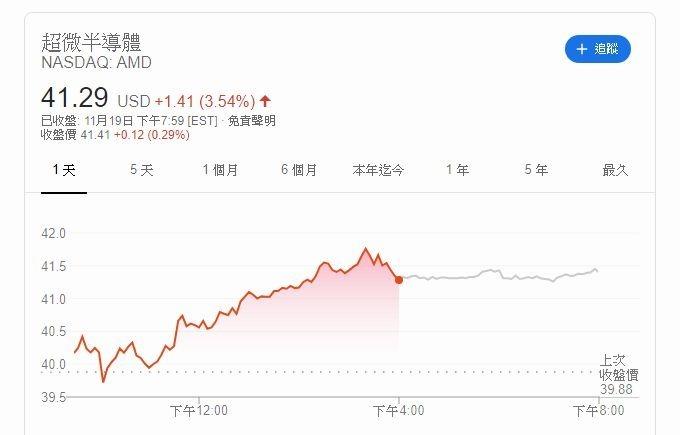AMD 股價 (圖片: 谷歌)