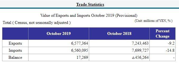 日本 2019 年 10 月貿易統計 (初值) (圖片:翻攝自日本財務省官網)