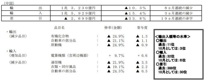日本 2019 年 10 月貿易統計 (對中國)(初值) (圖片:翻攝自日本財務省官網)