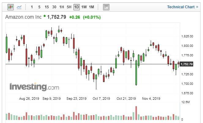 Amazon股價日線走勢圖 (圖片:Investing.com)