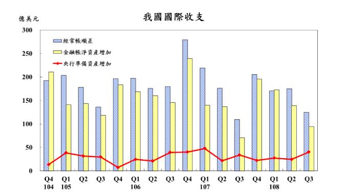 金融帳已連續37季淨流出。(圖:央行提供)