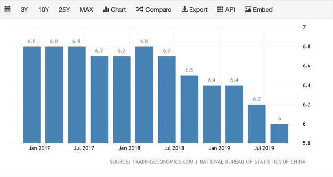 2017 年至今,中國國內生產總額 (GDP) 增長率 (圖:TradingEconomics)
