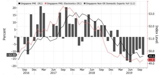 新加坡PMI及出口趨勢(圖:Bloomberg)