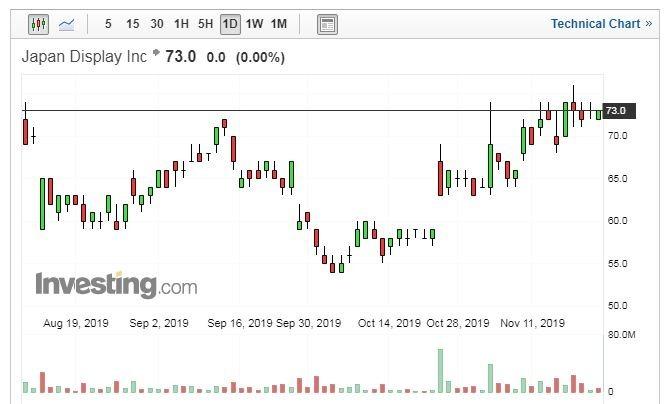 JDI股價日線圖 (圖片:Investing.com)