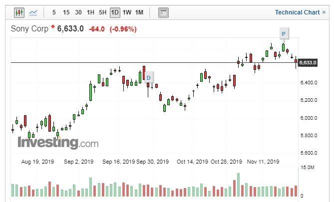 SONY 股價日線走勢圖 (圖片:Investing.com)
