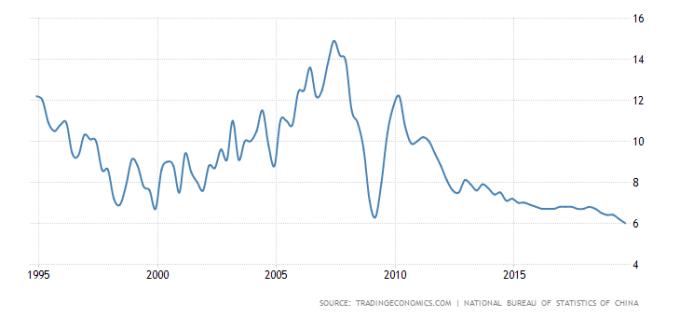 中國GDP年增率 (1995年來至今表現) 圖片:tradingeconomics