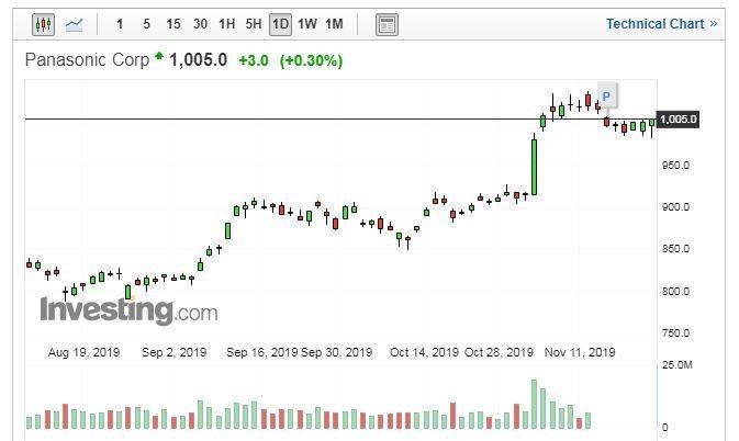 Panasonic股價日線走勢圖 (圖片:Investing.com)
