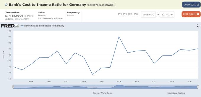 德國銀行業成本收入比率 (圖:FRED)