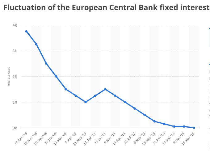 近 10 年歐洲央行存款利率走勢 (圖:Statista)