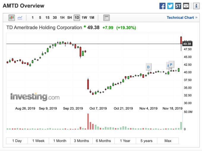 TD Ameritrade 股價走勢 (圖:Investing.com)