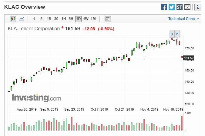 科磊股價 (圖片: investing)