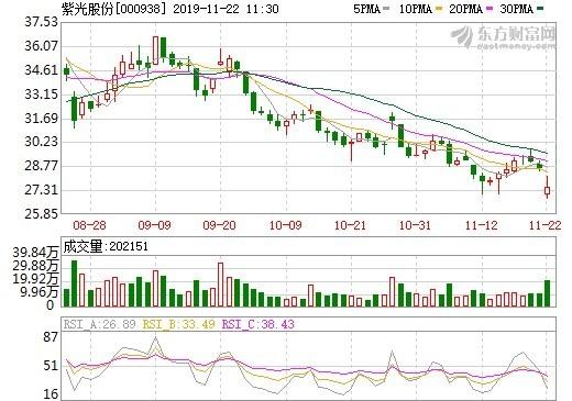資料來源: 東方財富網, 紫光股份股價日線走勢