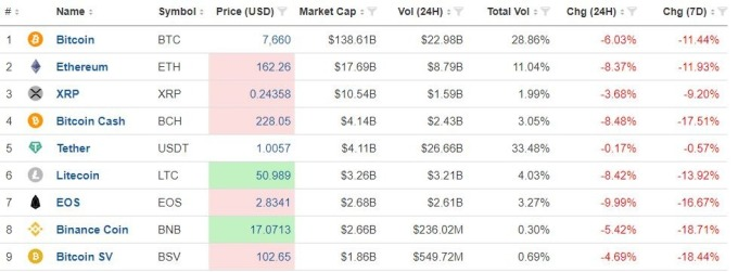 主要加密貨幣全數下挫(圖表取自Investing.com)