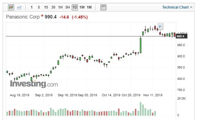Panasonic 股價日線走勢圖 (圖片:Investing.com)