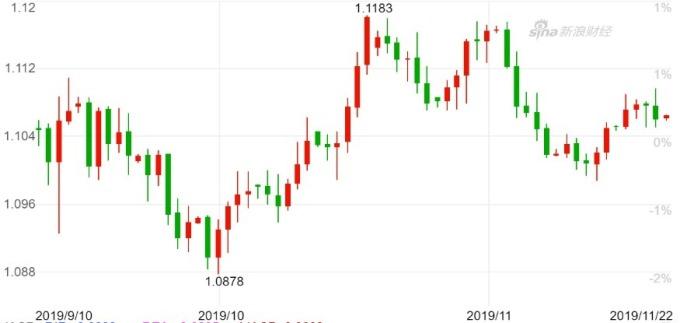 歐元兌美元日 K 線圖。(來源:新浪財經)