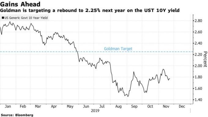 高盛預估明年 10 年期美債值利率將反彈至 2.25%。(來源:Bloomberg)