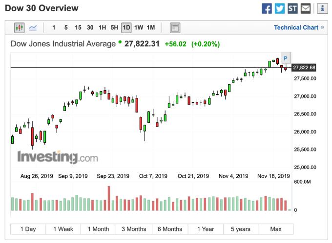 道瓊日線走勢圖 (圖:Investing.com)