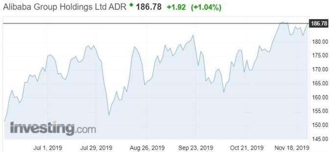 資料來源:investing.com,阿里巴巴股價日線走勢