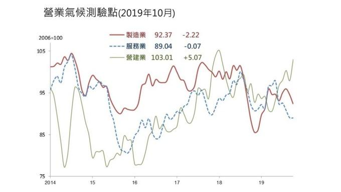 10月營業氣候測驗點二減一增。(圖:台經院提供)
