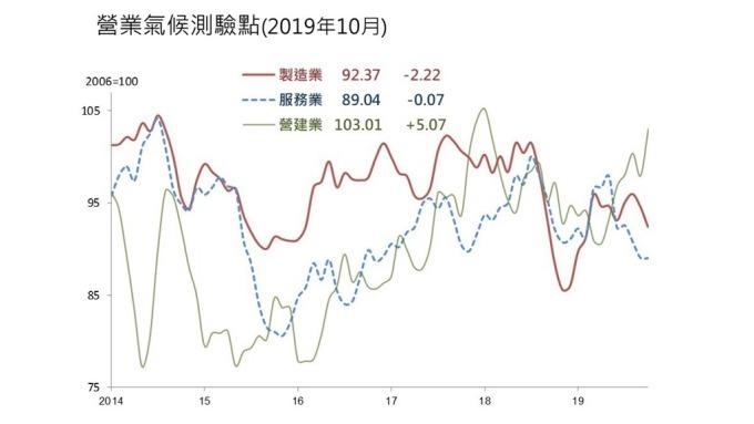 10月營建業營業氣候創21個月高點。(圖:台經院提供)