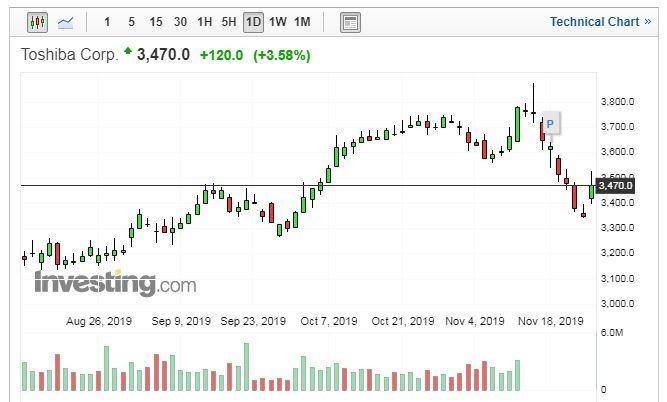 東芝股價日線走勢圖 (圖片:Investing.com)