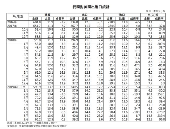 台灣對美進出口統計 (圖:台灣經濟部)