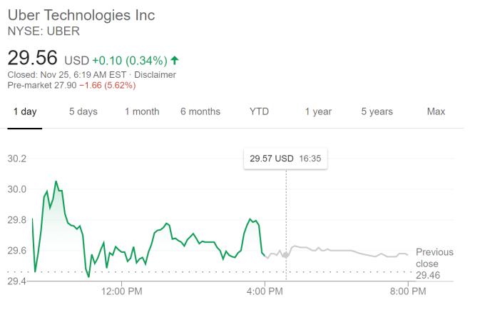 Uber 股價走勢 (圖片:谷歌)