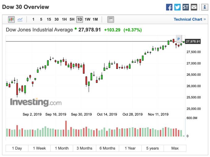 道瓊早盤走勢 (圖:Investing.com)
