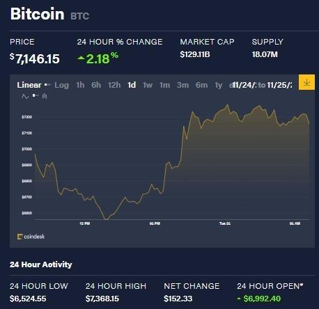截稿前,比特幣日內漲幅表現。(圖片:CoinDesk)
