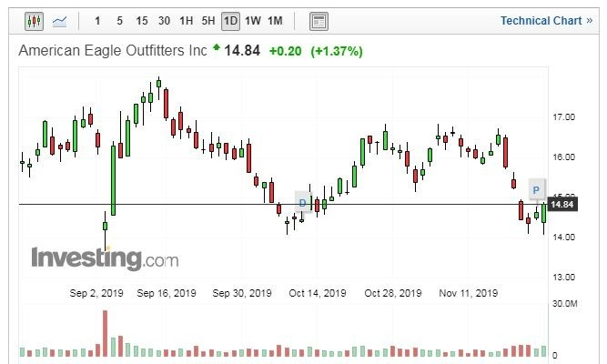 American Eagle Outfitters 股價日線走勢圖 (圖片:Investing.com)
