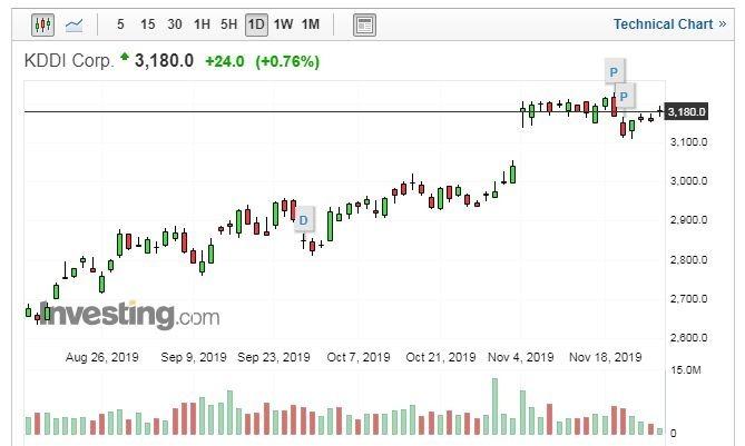 KDDI 股價走勢日線圖 (圖片:Investing.com)
