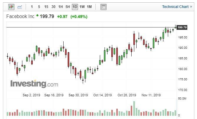 Facebook 股價走勢日線圖 (圖片:Investing.com)