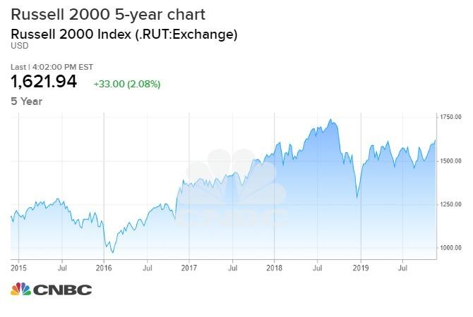 (圖表取自 CNBC)