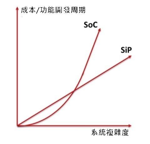資料來源: EEPW