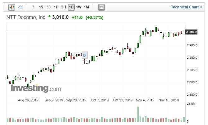 NTT DoCoMo 股價日線走勢圖 (圖片:Investing.com)
