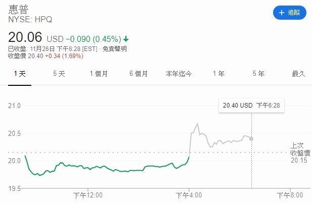惠普盤後股價 (圖片: GOOGLE)