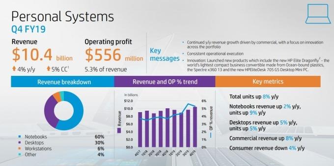 惠普 PC 業務部門營收 (圖片: IR.HP.com)